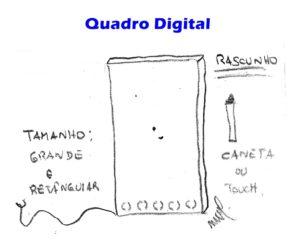 Quadro Digital